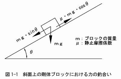 斜面の安定解析