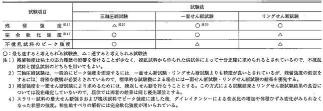 試験 土質